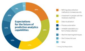 Using Predictive Analytics To Forecast Business Performance